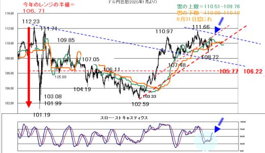 円の下値は堅くなりそう【2021年8月16日】