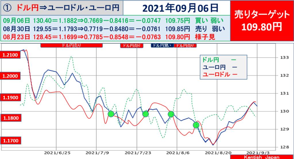 乖離幅チャート ドル円