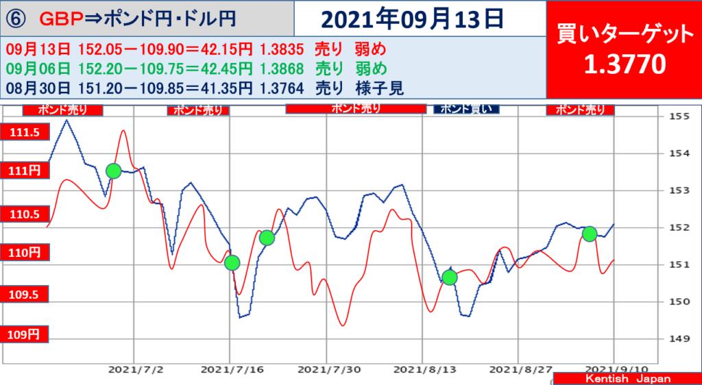 ポンド円 乖離幅チャート