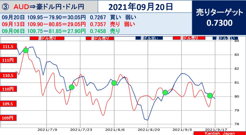 豪ドル円 乖離幅チャート