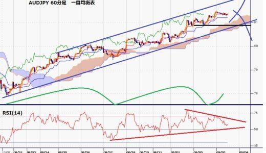 豪ドル円 ドル全面安継続での豪ドル高を背景に81円台を回復