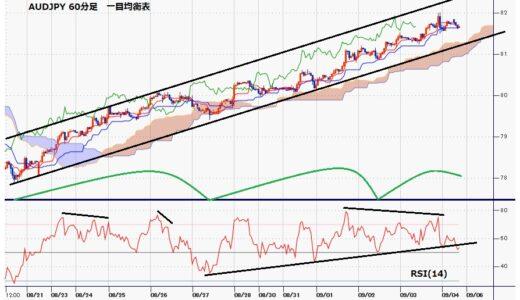 豪ドル円 米雇用統計直後の上昇で82円台に到達、4連騰だが上値が重くなる