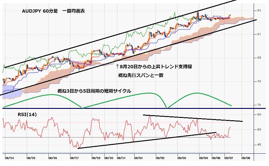 豪ドル円 為替相場予測