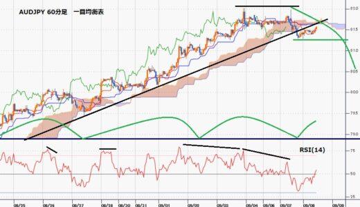 豪ドル円 豪中銀はテーパリング開始するも期間延長で豪ドル安に