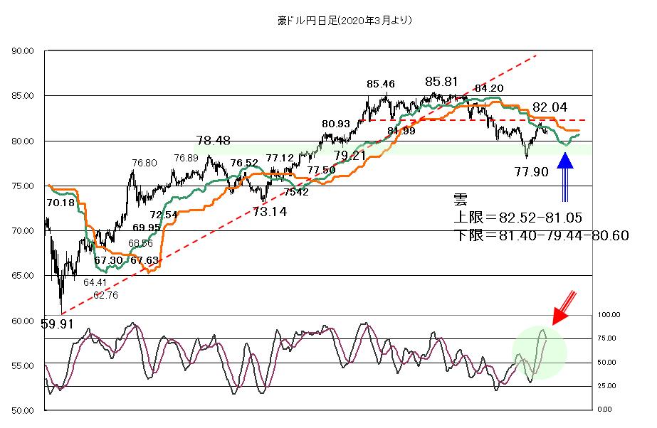 豪ドル円 チャート