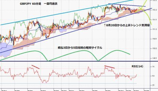 ポンド円 8月20日からの上昇一服感、ドル安継続かドル高再燃か、今週は見定め