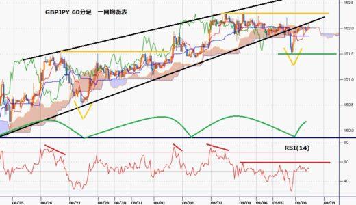ポンド円 ドル高基調へ転換するもポンド安と円安が競合