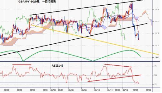 ポンド円 8月20日以降の高値更新から1円以上の急落、ドル高継続感強まる