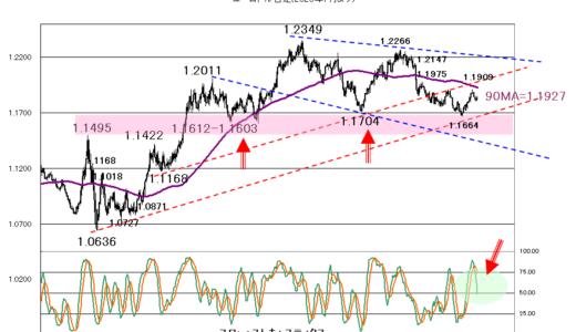 NY株価の動向に注意【2021年9月13日】