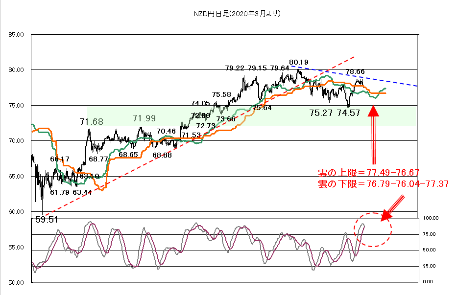 NZドル円