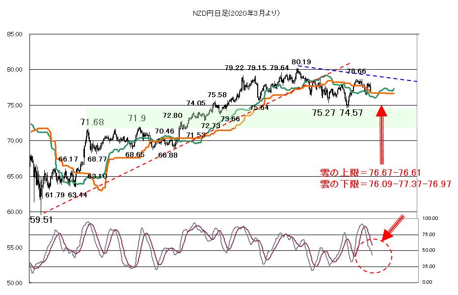 NZドル円 チャート