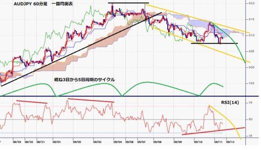 豪ドル円 先週は5日連続陰線、9月3日と7日の毛抜き天井型からの下落続く