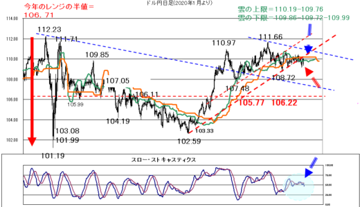 株価の行方次第【2021年9月21日】