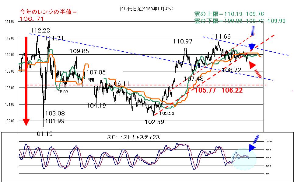 ドル円 相場分析