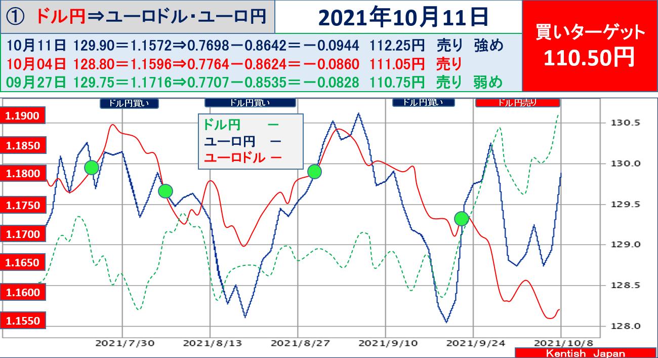 ドル円 乖離幅チャート