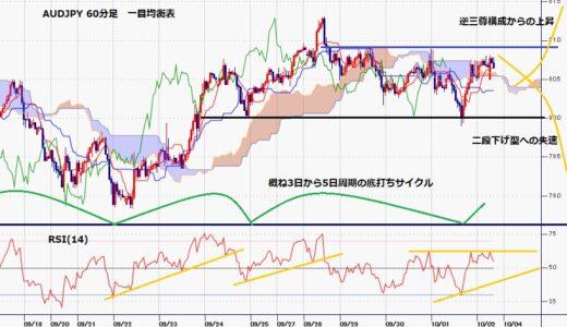 豪ドル円 ドル高一幅での反騰継続できるか試す週に、10月5日に豪中銀理事会