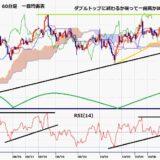 豪ドル円 4連騰で9月22日安値以降の高値を更新