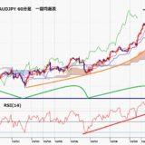 豪ドル円 円の全面安で豪ドル円も急伸だが、目先は反動安にも注意
