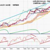 豪ドル円 6連騰で84円台に到達、昨年3月以降でも最大級の上昇