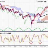 豪ドル円 7連騰、円安進行に資源高で豪ドルも上昇、5月10日高値に迫る