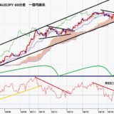 豪ドル円 8日連続陽線、19日午前も高値切り上げで5月10日高値に迫る