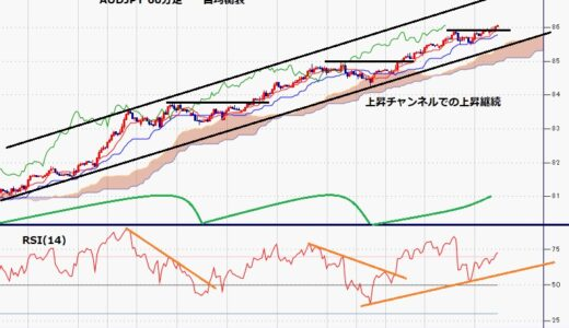 豪ドル円 5月10日高値を突破、86円台到達は2018年2月以来
