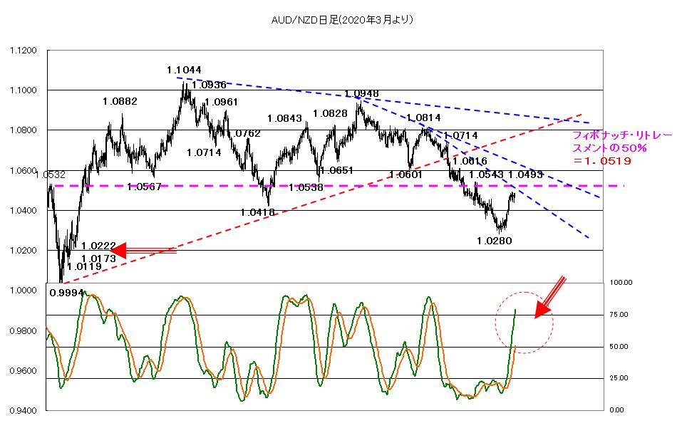 AUDNZD チャート