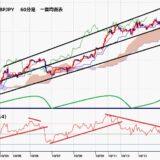 ポンド円 日足は5日連続陽線で上昇、9月21日以降の高値を更新