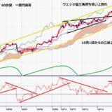 ポンド円 6連騰で155円台後半、5月27日高値超えを伺う