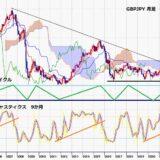 ポンド円 7連騰で5月27日高値を超える、156円台の長期的な抵抗帯を突破