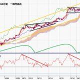 ポンド円 7連騰で5月27日高値を超えてからも高値圏維持