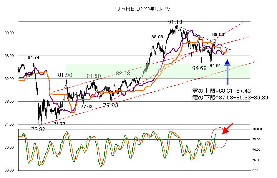 カナダ円 チャート