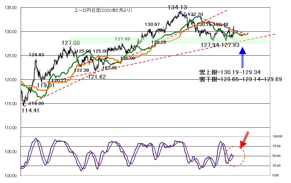 ユーロ円 チャート