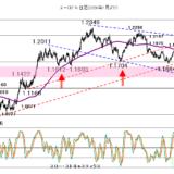 今日も株価次第【2021年10月7日】