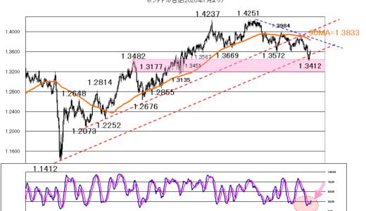 今日も株価を睨んで【2021年10月5日】