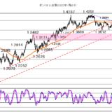 休み明けの米長期金利の動向が焦点【2021年10月12日】