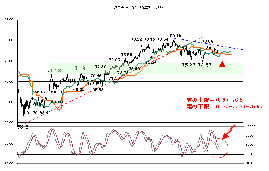 NZD チャート