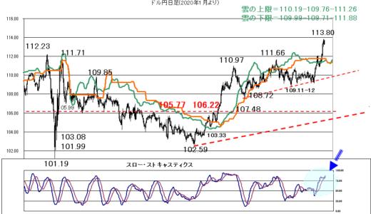 週末やアストロ要因からは円の巻き戻が示唆されているが?【2021年10月15日】