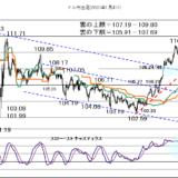 【2021年4月14日】米長期金利低下が続くのか?
